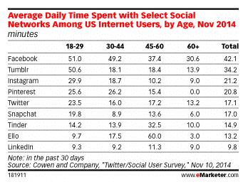 time-spent-daily-on-social-media2
