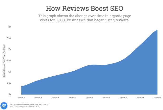 Google Reviews and SEO Rankings